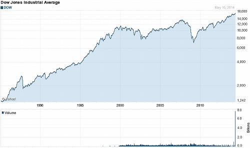 Dow 長期チャート