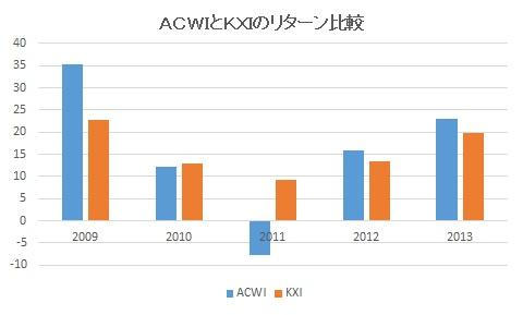 ACWIとKXIのリターン比較