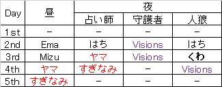 20140310-01_人狼ログ