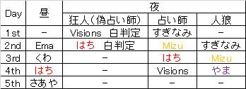 20140311-01_人狼ログ