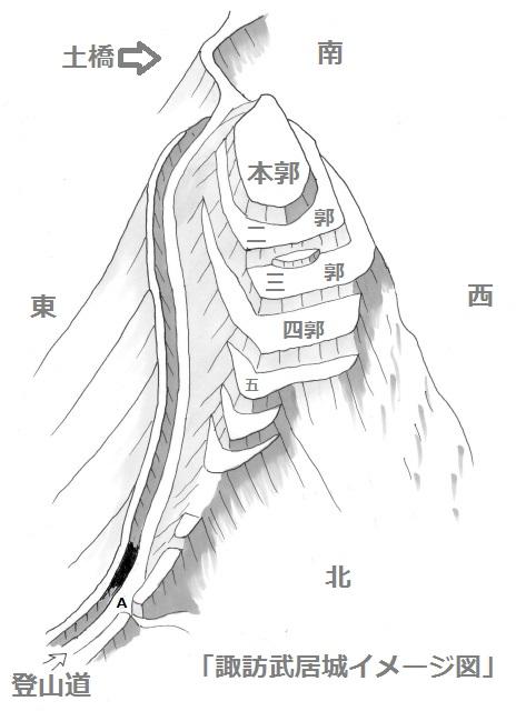 諏訪武居城