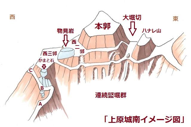 上原城南イメージ図