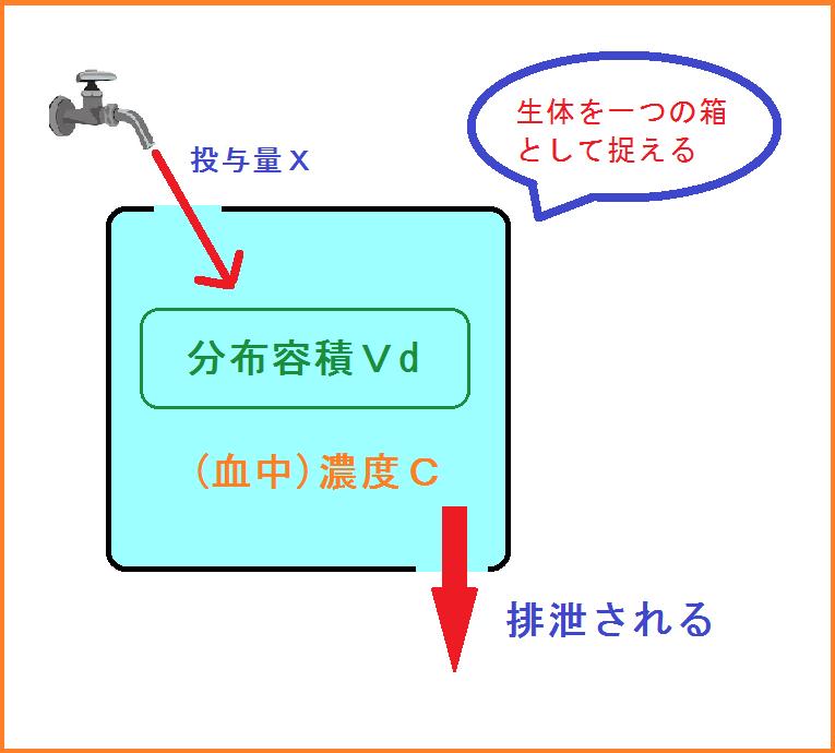 コンパートメントモデル : 容積 単位 : すべての講義