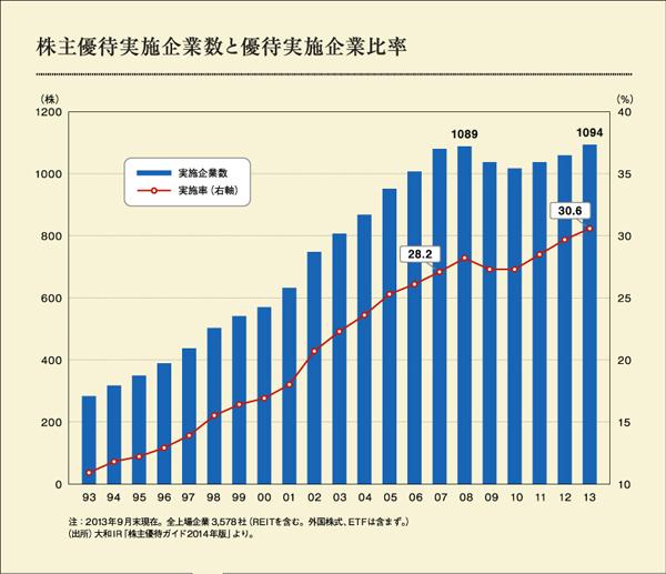 20140402 優待実施企業数グラフ