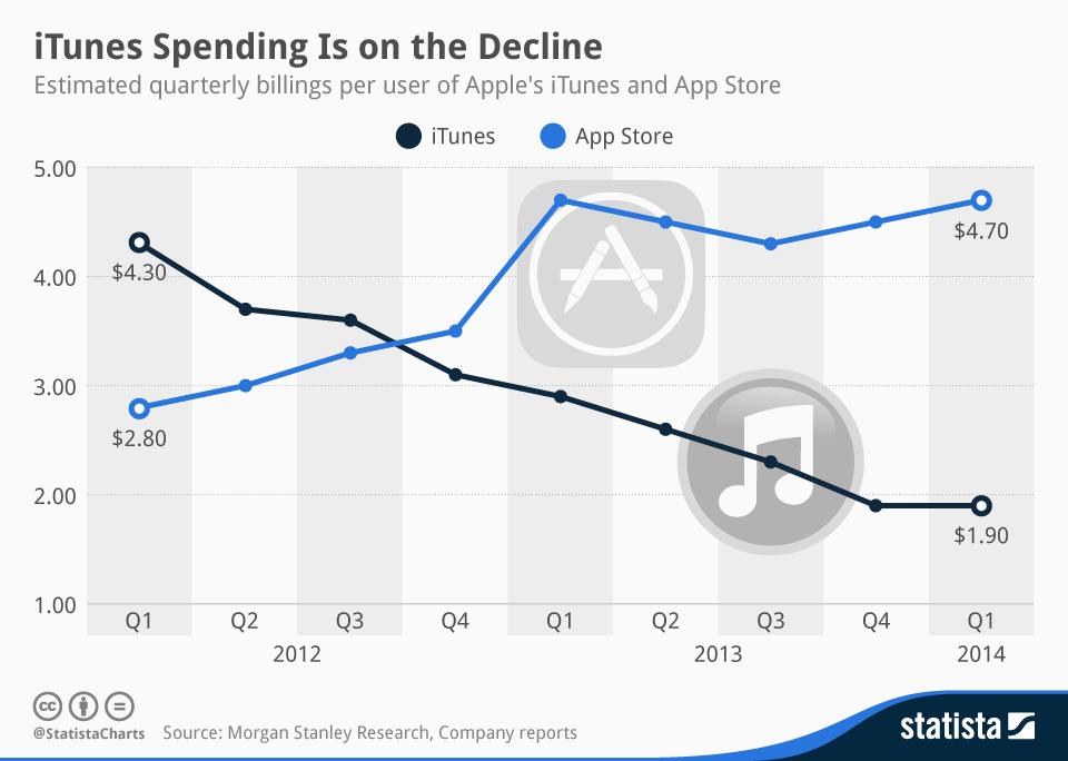 chartoftheday_2313_iTunes_Spending_Is_on_the_Decline_n.jpg