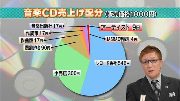 musicCDpercentage.jpg