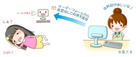 注文の流れ①(オーダーフォームからメール)-001