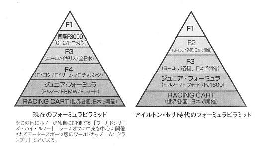 フォーミュラカテゴリー