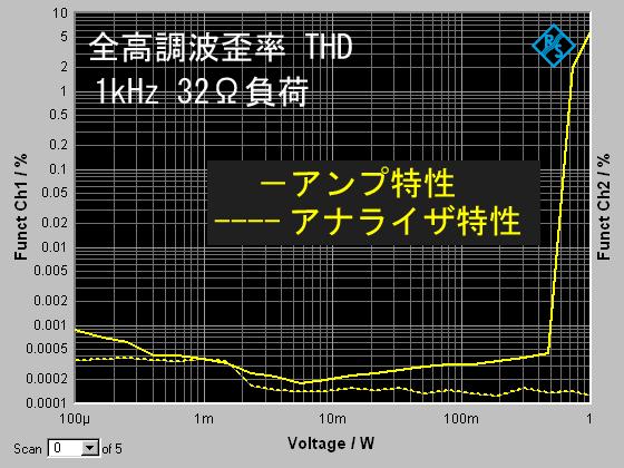 THD32Ω