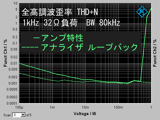 THD+N32Ω