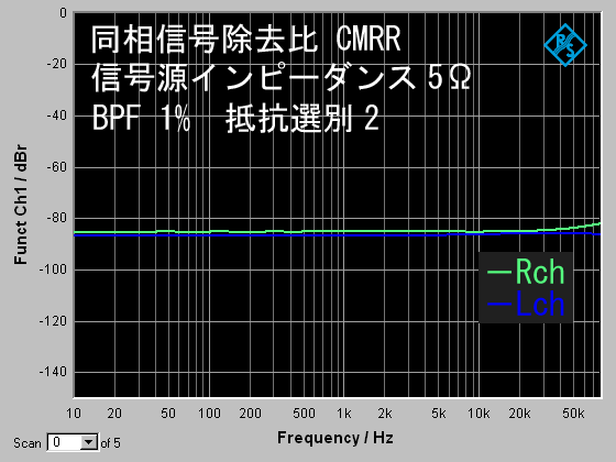 CMRR選別トライアンドエラーのコピー