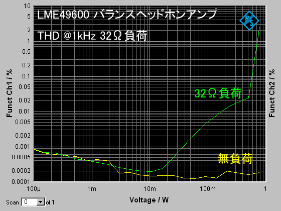 LME49600balhpa_THD_32ohm.png