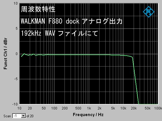 walkmanf880dockfreq.png