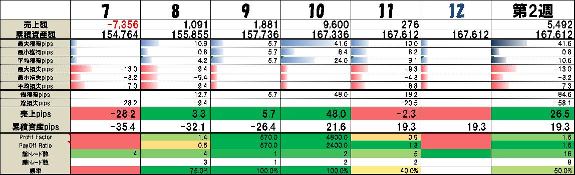 【7/7~7/12 今週のトレード結果】 低ボラ時のパターン