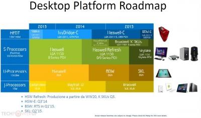 IntelのデスクトップCPUロードマップ(2014年6月12日)