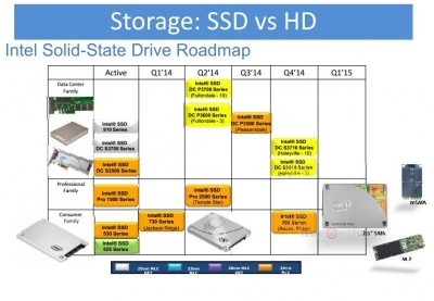 Intel SSDロードマップ(2014年6月12日)