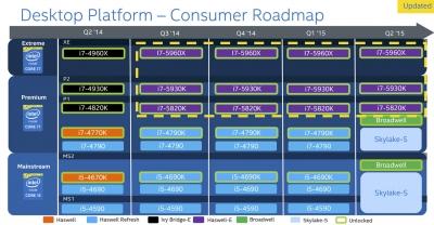 Intel ロードマップ(2014年6月30日)