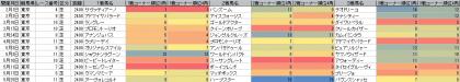 脚質傾向_東京_芝_2400m_20140105~20140525