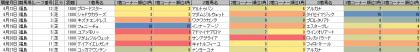 脚質傾向_福島_芝_1800m_20140105~20140629
