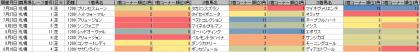 脚質傾向_札幌_芝_1200m_20140105~20140810