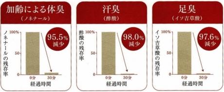 汗、足臭、加齢による体臭を95%以上防ぐ石鹸「薬用デオドラントソープ 颯香力(そうこうりょく)」!