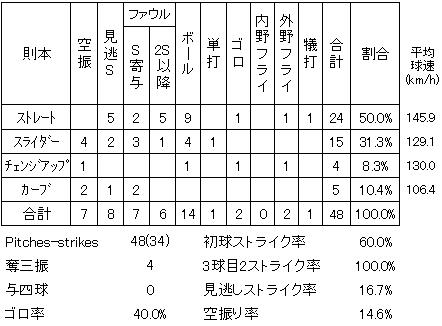 20140301DATA05.jpg