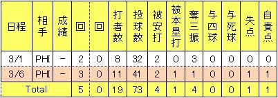 田中将大2013年オープン戦投手成績<br />
