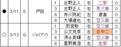 内田靖人2014年春季教育リーグ打撃成績詳細