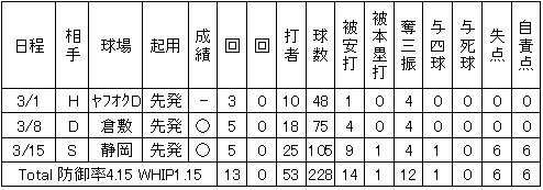 則本昂大2014年オープン戦成績