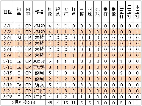 銀次 3月オープン戦 試合別打撃成績
