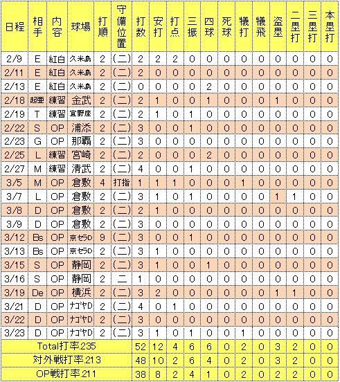 藤田一也2014年オープン戦成績