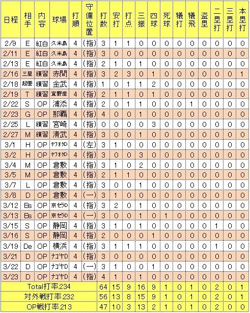 ジョーンズ2014年オープン戦成績
