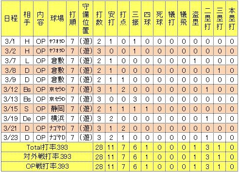 松井稼頭央2014年オープン戦成績