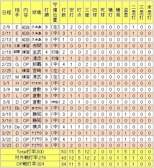 聖澤諒2014年オープン戦成績