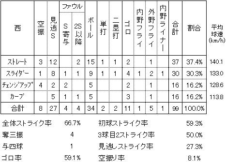 西勇輝2014年4月1日楽天戦S投球割合