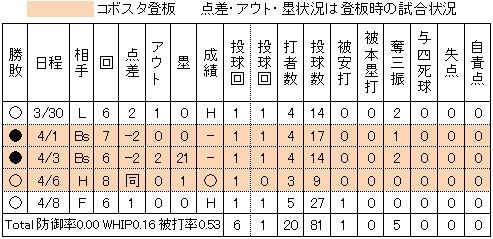 楽天福山博之2014年試合別投手成績