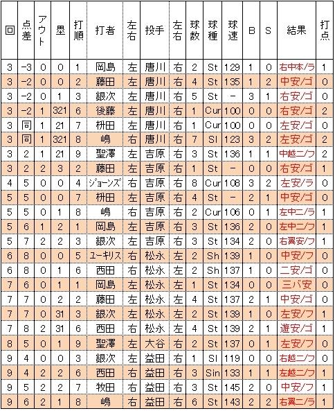 楽天イーグルス1試合24安打の球団新記録樹立