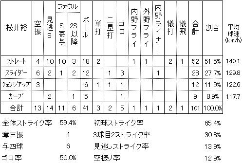 20140416DATA03.jpg