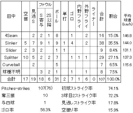 田中将大4月16日カブス戦投手成績