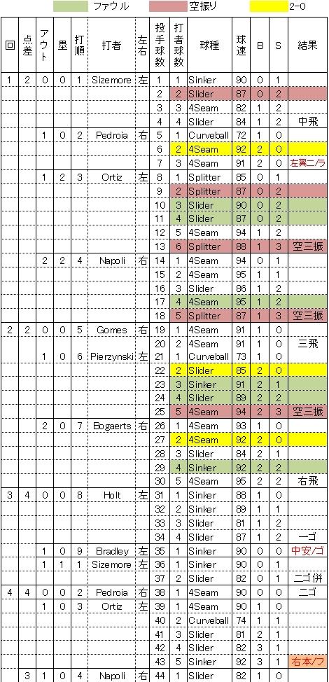 田中将大4/22レッドソックス戦の105球詳細1