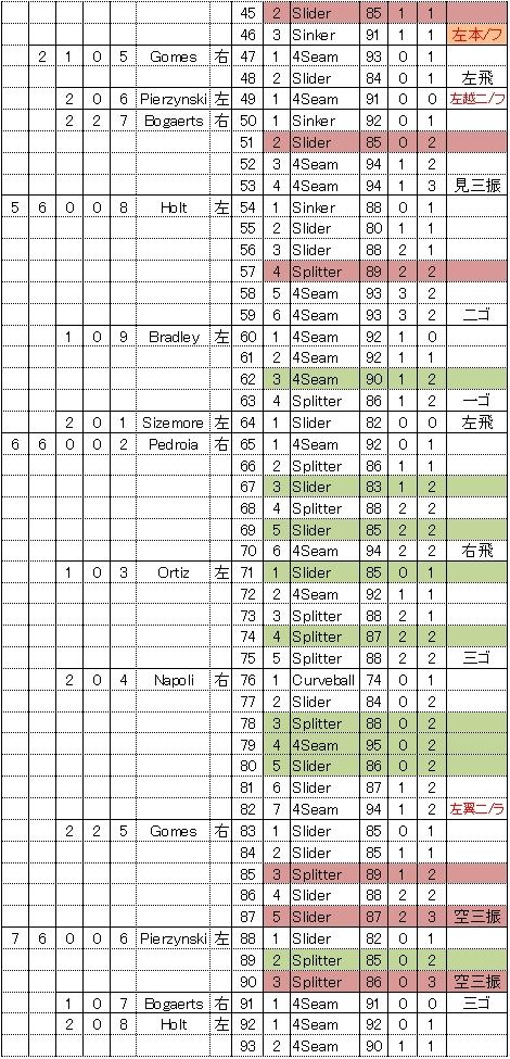 田中将大4/22レッドソックス戦の105球詳細2