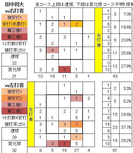田中将大4/22レッドソックス戦配球図