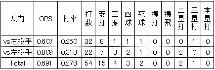 楽天島内宏明2014年2軍左右投手別打撃成績
