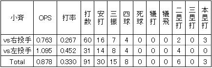 楽天小斉祐輔2014年2軍左右投手別打撃成績