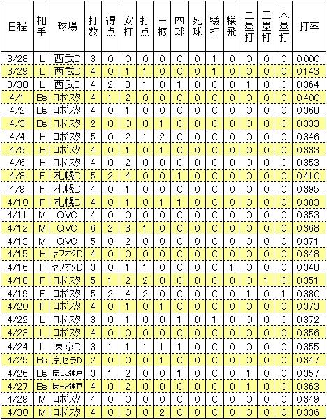 楽天藤田一也2014年3月4月試合別打撃成績