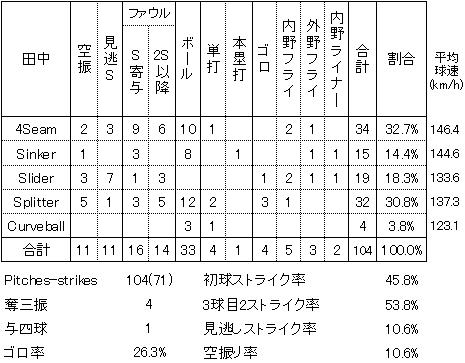 田中将大アスレチックス戦投球詳細