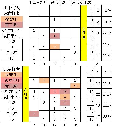 田中将大アスレチックス戦配球チャート
