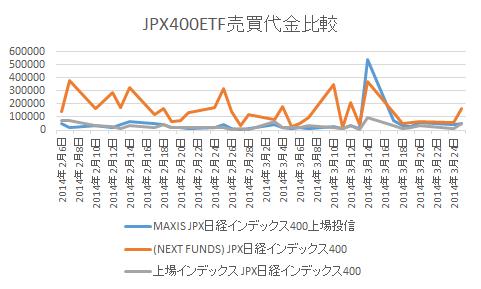JPX400ETF売買代金比較
