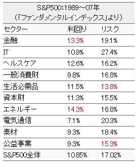 米国株の業種別利回りデータ