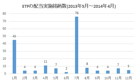 ETFの配当実施銘柄数(2013年5月~2014年4月)